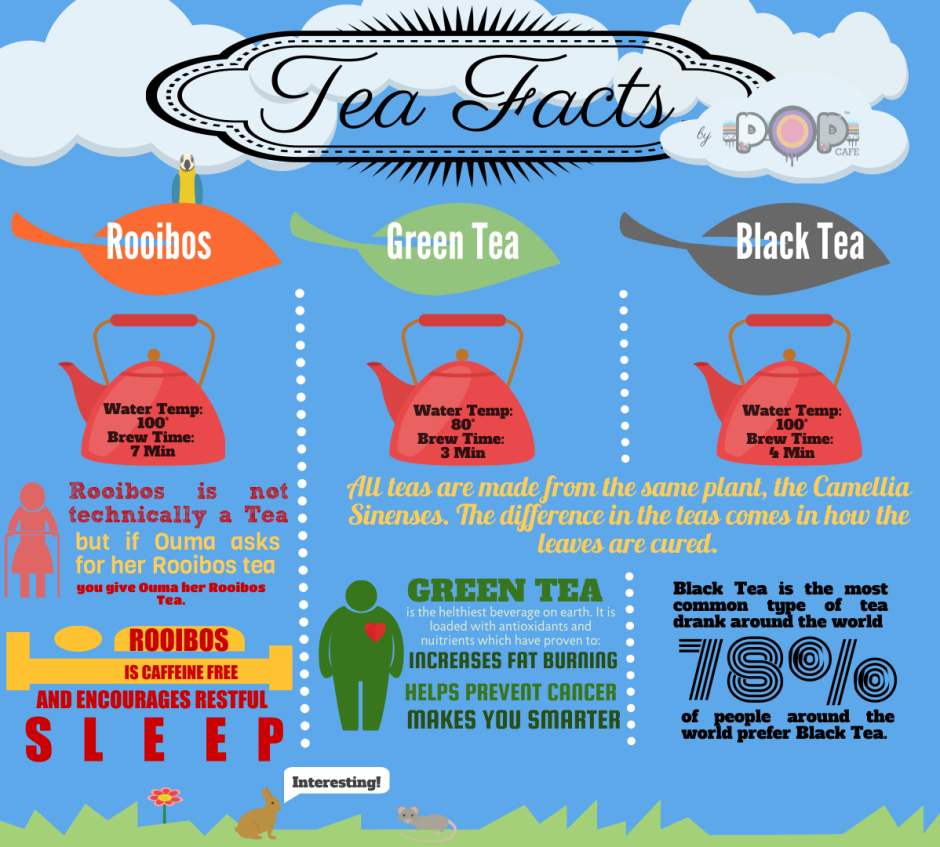 Tea Facts